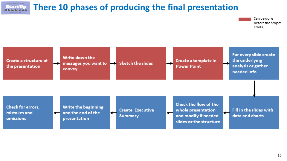 How to create a great management consulting presentation in practice