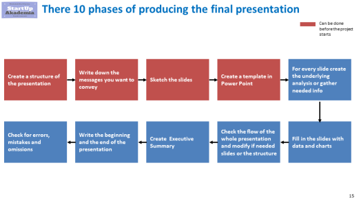Steps to create a presentation