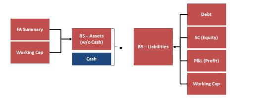 19. Balance Sheet - Cashv2